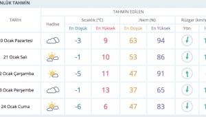 Dikkat! Hava Sıcaklıkları Düşecek