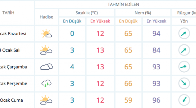 Haftalık hava durumu