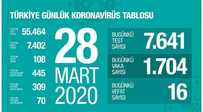 SON DAKİKA! Türkiye'de koronavirüsten can kaybı 108'e yükseldi!