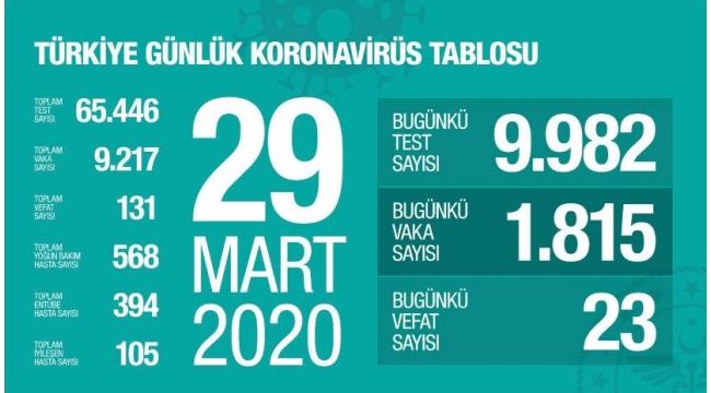 Son dakika: Türkiye'de koronavirüsten ölenlerin sayısı 131'e yükseldi