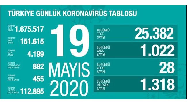 Türkiye'nin 19 Mayıs koronavirüs tablosu