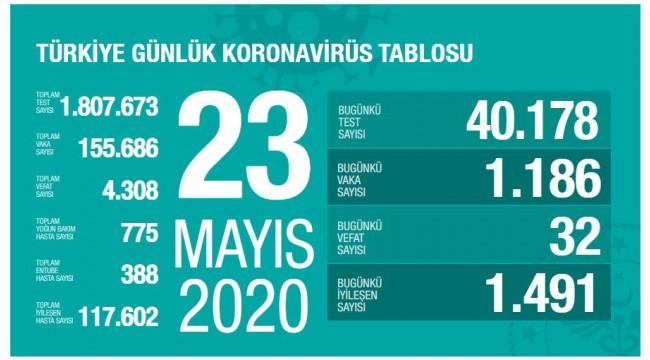 Türkiye'nin 23 Mayıs koronavirüs tablosu