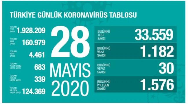 Türkiye'nin 28 Mayıs koronavirüs tablosu