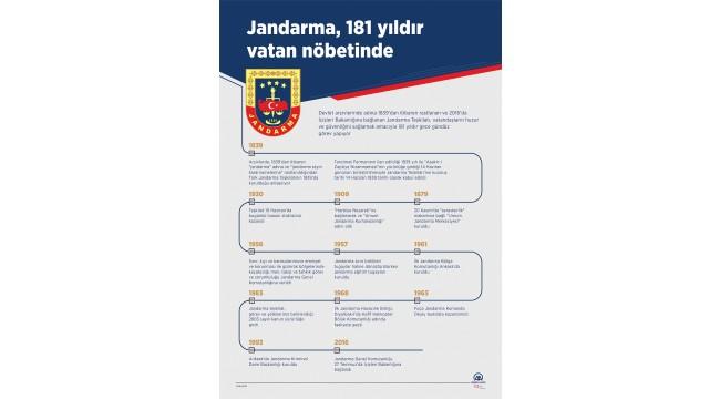 Jandarma, 181 yıldır vatan nöbetinde