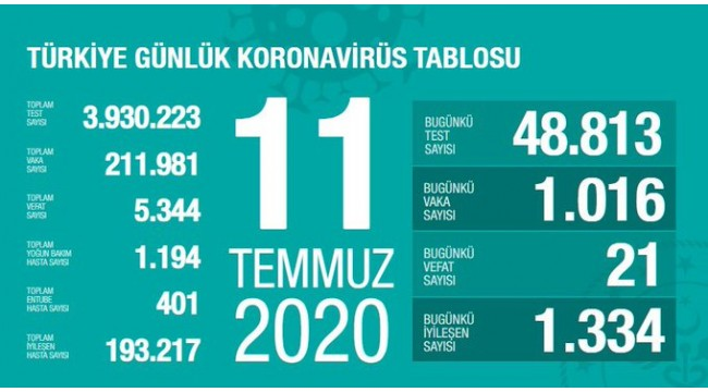 Türkiye'nin 11 Temmuz koronavirüs tablosu
