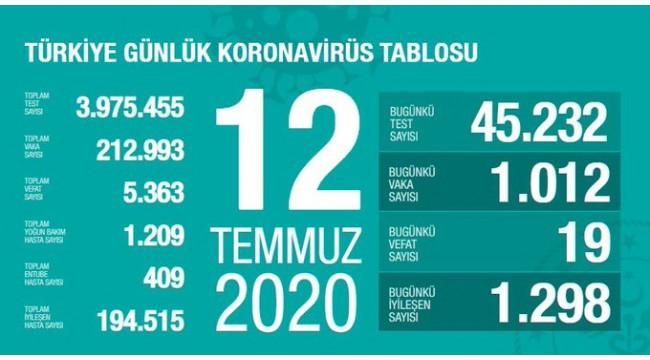 Türkiye'nin 12 Temmuz koronavirüs tablosu