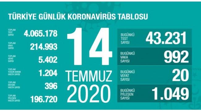 Türkiye'nin 14 Temmuz koronavirüs tablosu