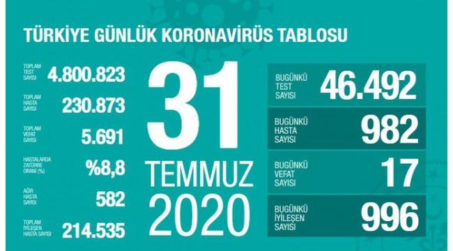 Türkiye'nin 31 Temmuz koronavirüs tablosu