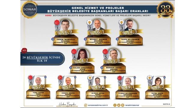 Cengiz Ergün, 'En Başarılı Belediye Başkanları' araştırmasında ilk 10'da